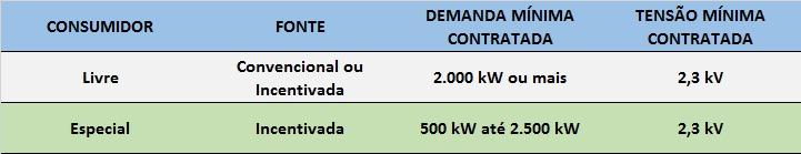 comercialização energia solar